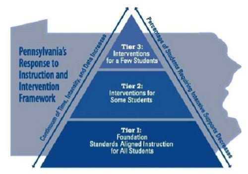 framework pyramid