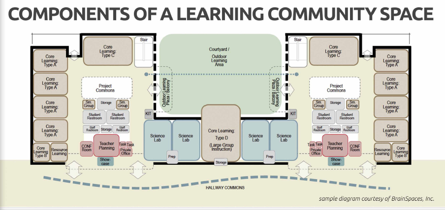 Components of a learning community