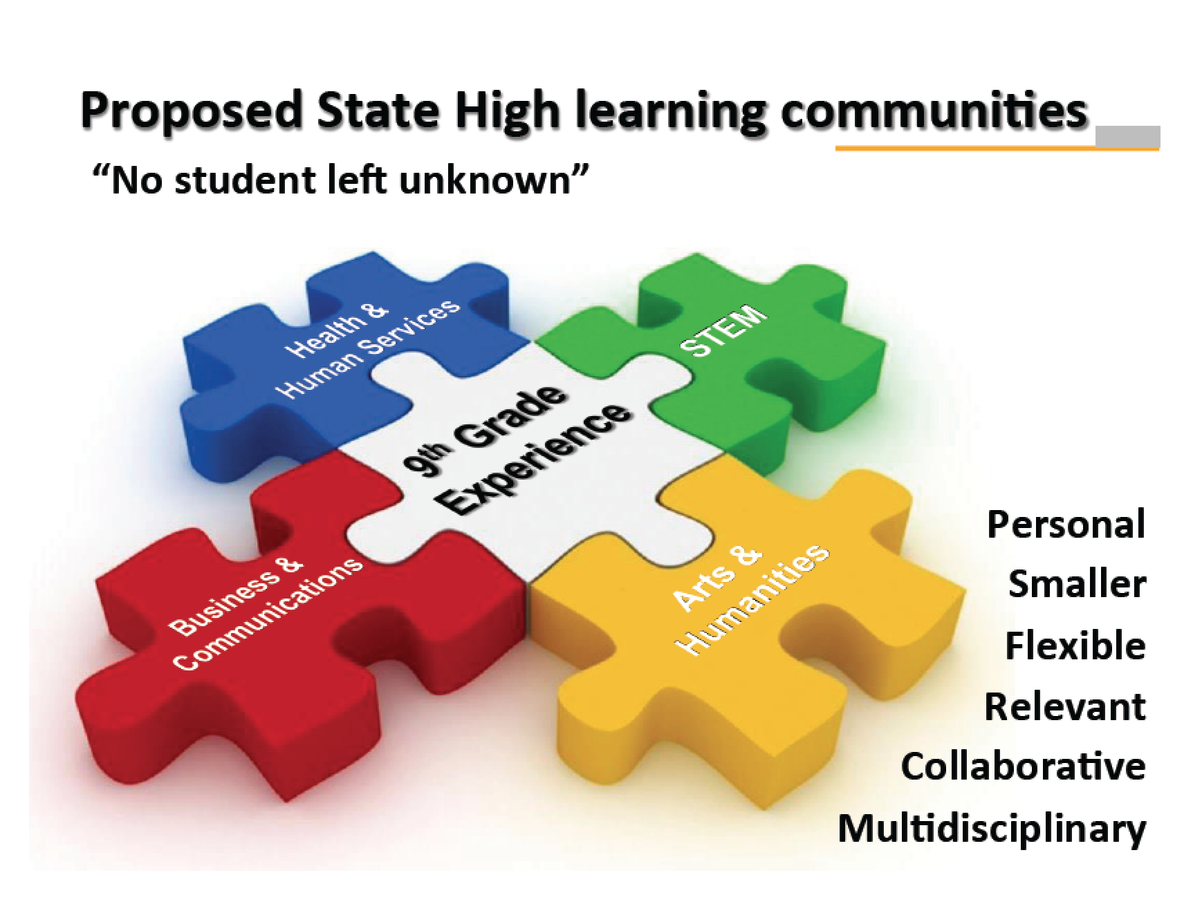 Proposed State High Learning Communities