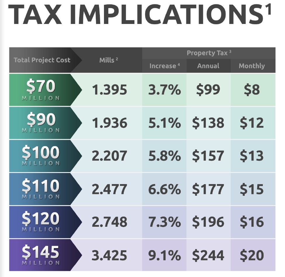 Tax Implications chart