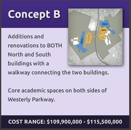 Concept B: additions and renovations to both north and south building with a connecting walkway