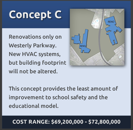 Concept C: Renovations only on Westerly Parkway. New HVAC systems, but building footprint will not be altered