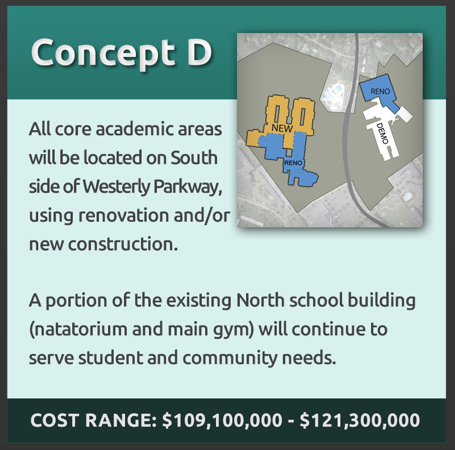 Concept D: All core academic areas will be located on South side of Westerly Pkwy using renovation and/or new construction