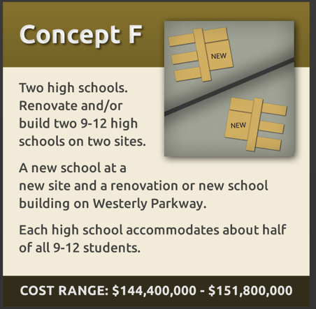 Concept F: Two high schools. Renovate and/or build 2 9-12 school on 2 sites.