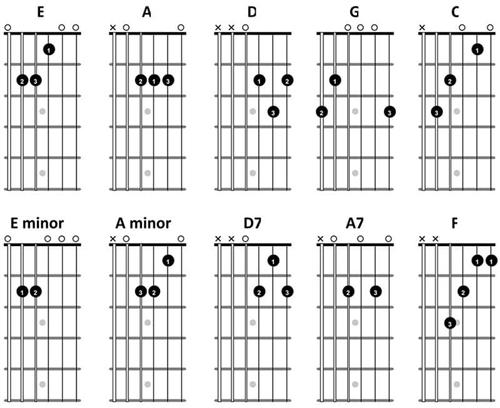 Van-Allen, Austin, 7/8 Music / Guitar Chords for Beginners