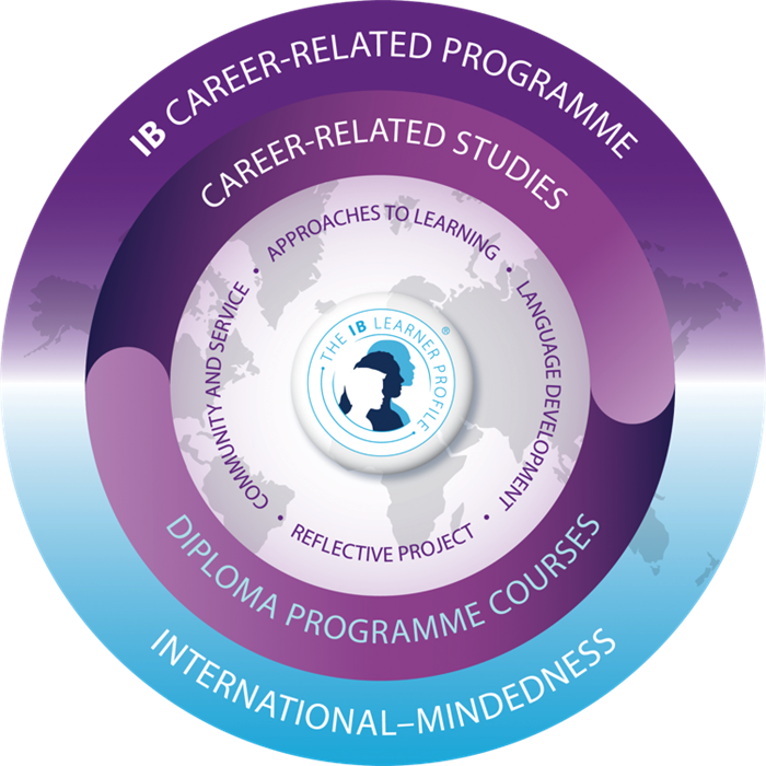 IB Career-related Programme Components