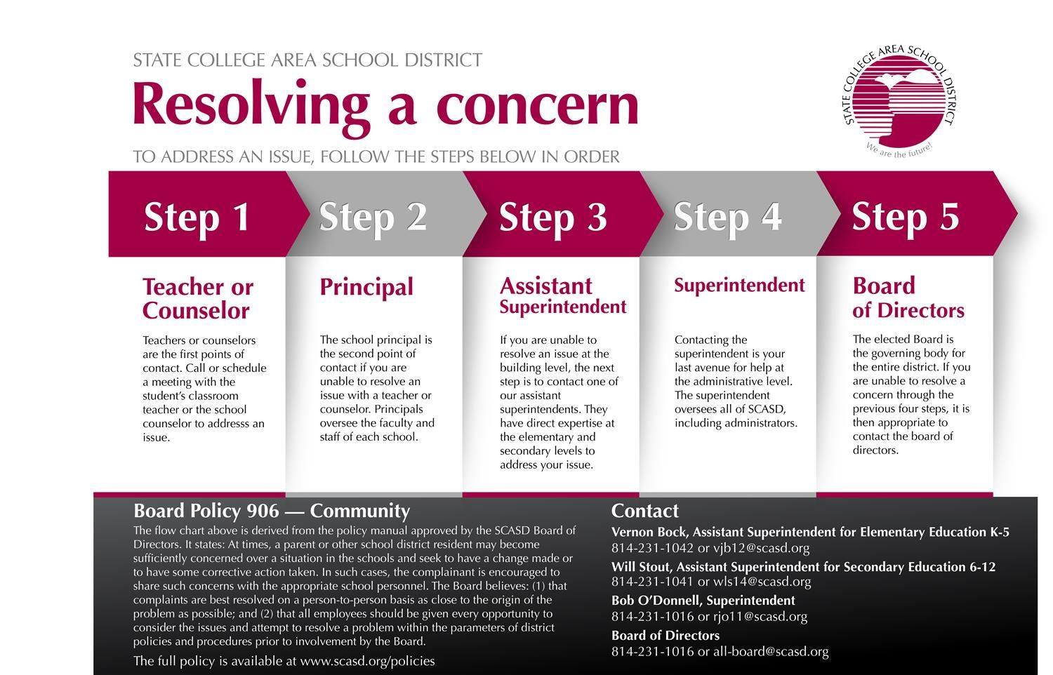 resolving questions and concerns steps to resolving an issue