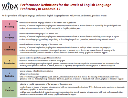 english reading proficiency of nurse licensure Nurse educator in ese nursing student success  often struggle in nursing school and on licensure ex-  english-as-a-second language (esl), english language.